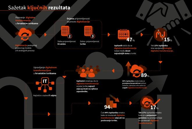 U Njemačkoj svaka treća tvrtka prepoznaje važnost digitalne transformacije, kod nas svaka dvadeseta