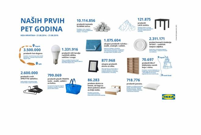 IKEA Hrvatska slavi 5. rođendan