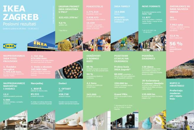 Uz godišnji rast od 9,6 %, IKEA Hrvatska nastavila brinuti o održivosti