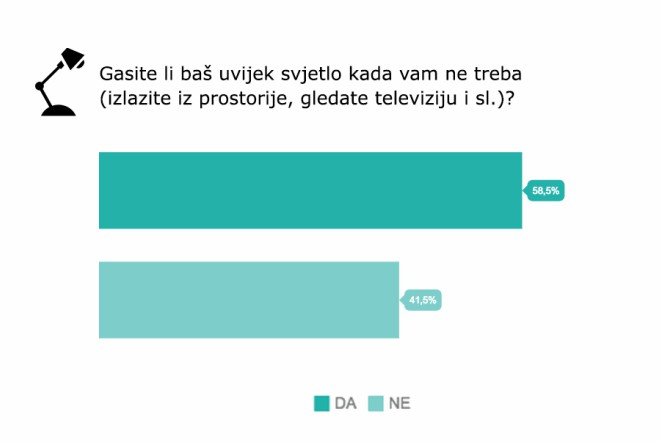 Čak 73 % Zagrepčana baca hranu