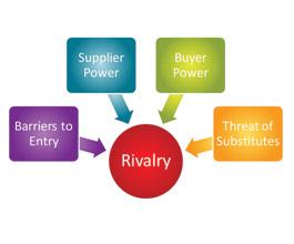 Strategija izvoza – Porterove sile na primjerima iz prakse