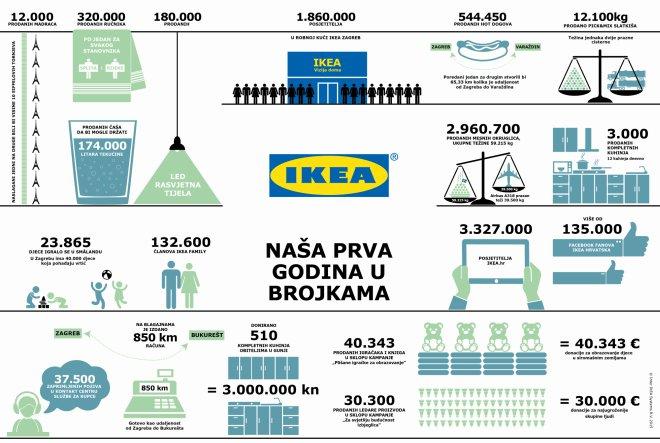 Prva godina rada robne kuće IKEA Zagreb u brojkama