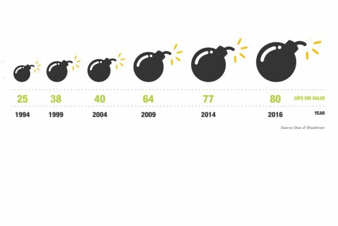 Poslovanje rizičnije nego prije 20 godina