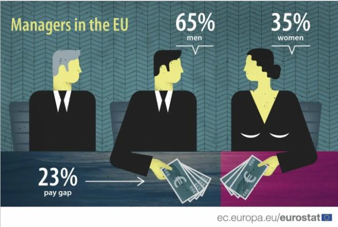 Samo trećina rukovoditelja u EU-u su žene…