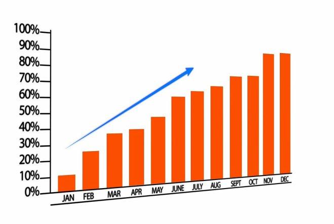 Razlozi oporavka BDP-a počiva na izvozu i blagom porastu osobne potrošnje