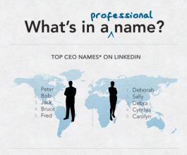 Najpopularnija direktorska imena – kako se morate zvati da bi postali lider?