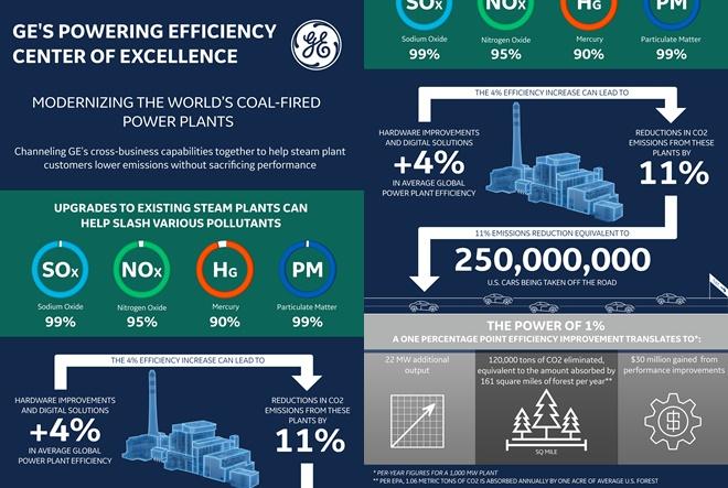GE pokreće globalni Centar izvrsnosti