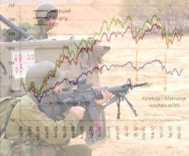 Globalna ekonomska kriza odvest će nas u prave ratove